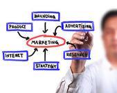 Business man drawing business Marketing diagram — Stock Photo