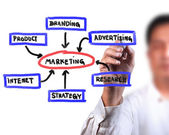 Business man drawing business Marketing diagram — Stock Photo