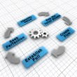 The five steps of Lean implementation - Foto Stock