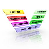Software development V-Model — Stock Photo