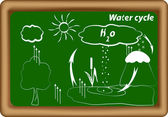 Water cycle. hydrological cycle. H2O cycle — Stock Vector