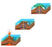 珊瑚环礁的形成 — 图库矢量图片