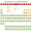 Periodic Table of chemical elements — Imagens vectoriais em stock