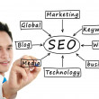 Stock Photo: Mwriting SEO concept
