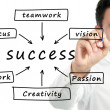 Man write Success flow chart — Stock Photo