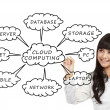 Cloud Computing schema on the whiteboard — Stock Photo #11146566