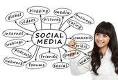商业女性写作社交媒体的概念 — 图库照片