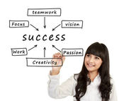 Woman write Success flow chart — Stock Photo