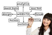 年轻商业女人写网站的组件 — 图库照片
