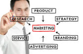 Affärsman rita marknadsföringskoncept — Stockfoto