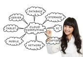 Cloud Computing schema on the whiteboard — Stock Photo