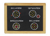 Exclusion separation integration inclusion — Stock Photo