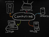 Computing diagram on the black chalkboard — Foto de Stock