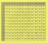 Old Multiplication Table for Elementary School — Stock Photo