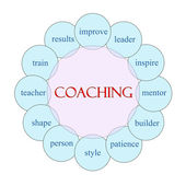 Coaching Word Concept Circular Diagram — Stock Photo