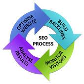 Cerchio processo seo — Foto Stock