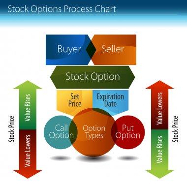 Stock Options Process Chart