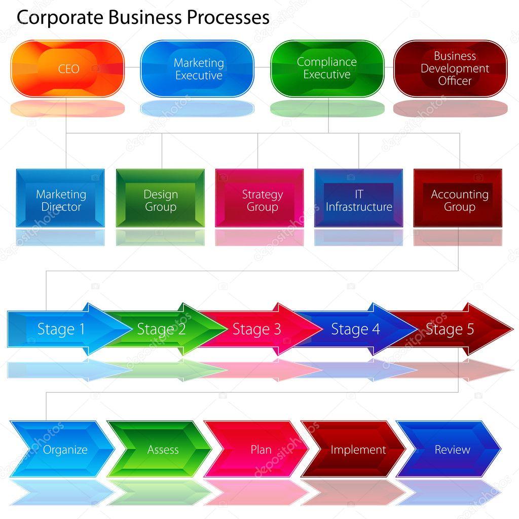 Corporate Business Process Chart