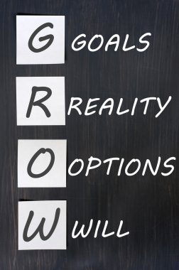 Acronym of GROW for goals, reality, options, will