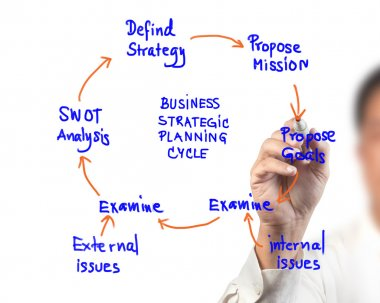 Business woman drawing idea board of business strategic planning