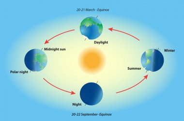 Season on planet earth. Equinox and solstice. Polar night. Midnight sun. Sun day. autumn equinox