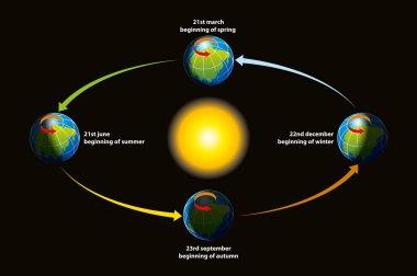 Earth's ecliptic