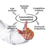Ábra az innováció értékelése