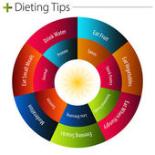 An image of a dieting tips chart
