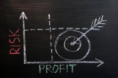 Graphique Risque-Profit tracé à la craie sur un tableau noir
