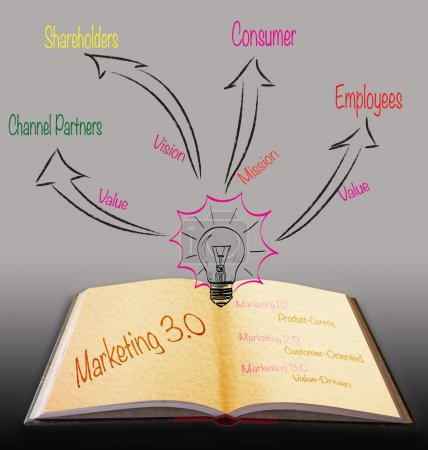 Magic book with marketing 3.0 strategy