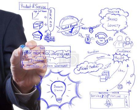 Photo pour Homme Conseil idée du processus de stratégie d'entreprise, brading et marketing moderne de dessin - image libre de droit