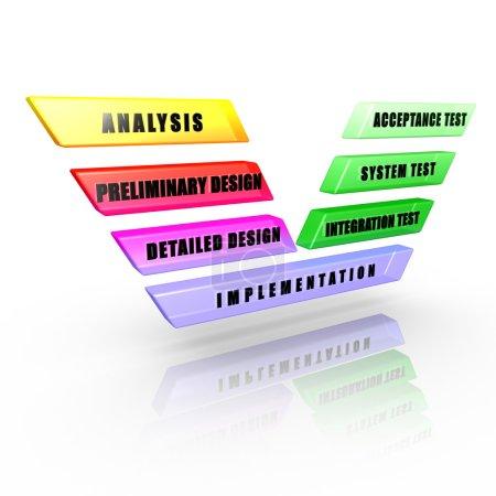 Software development V-Model