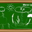 Water cycle. hydrological cycle. H2O cycle. Vector...