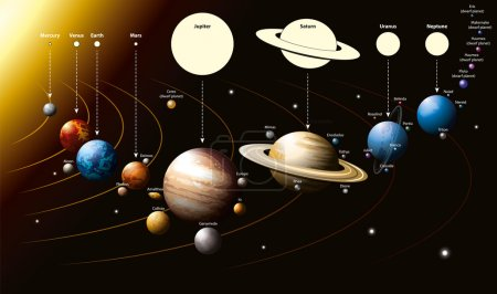 Illustration for Vector illustration of planets of the solar system and few of their satellites, as well as several distant dwarf planets. Above is the ratio of the planet. - Royalty Free Image