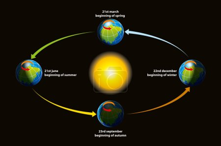 Earth's ecliptic