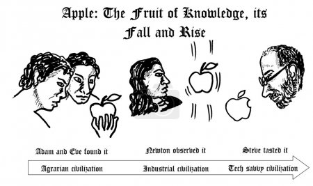 Photo for Apple The Fruit Of Knowledge - Royalty Free Image