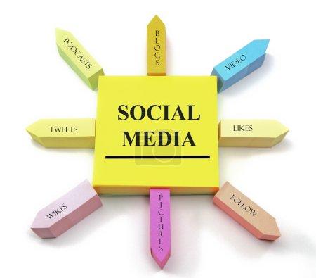 concept des médias sociaux sur pense-bête arrangé